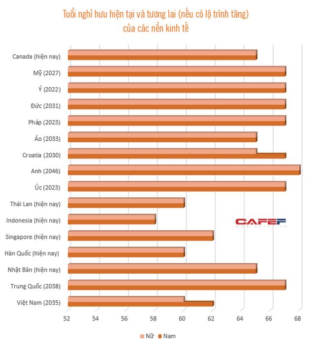 Tuổi nghỉ hưu nam 62, nữ 60 vào năm 2035 là cao hay thấp so với thế giới? - Ảnh 1.