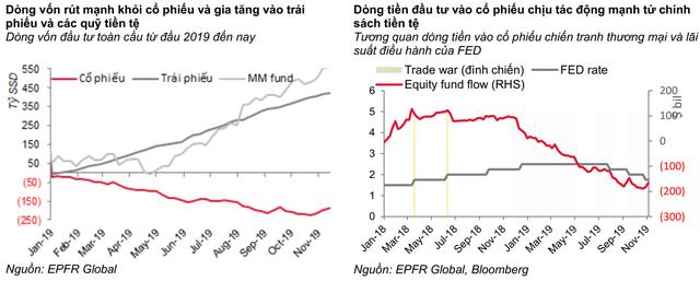 """SSI Research: """"Dòng vốn ETF có thể trở lại thị trường Việt Nam trong giai đoạn cuối năm 2019, đầu 2020"""" - Ảnh 1."""