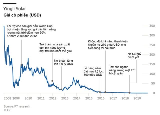 Trung Quốc đổi chính sách về năng lượng sạch, khiến công ty đầu ngành chìm trong cảnh vỡ nợ - Ảnh 1.