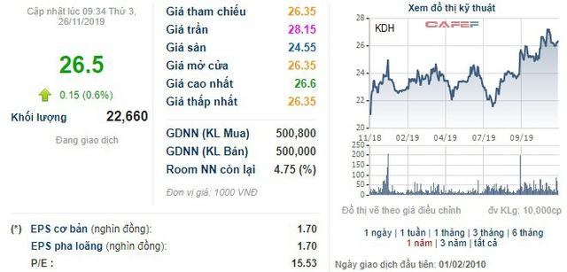 Vietnam Ventures đã không còn là cổ đông lớn của Nhà Khang Điền - Ảnh 1.