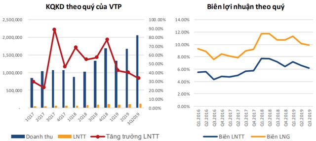 Thương mại điện tử tăng trưởng mạnh tại Việt Nam, cơ hội cho Viettel Post bứt phá? - Ảnh 1.
