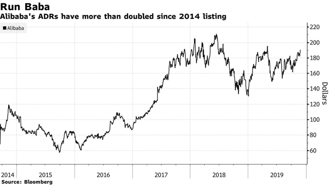 Nhà đầu tư đại lục nôn nóng trước đà thăng hoa của Alibaba ở Hồng Kông, nhưng tại sao vẫn chưa thể rót tiền dù công ty này đã hồi hương? - Ảnh 1.