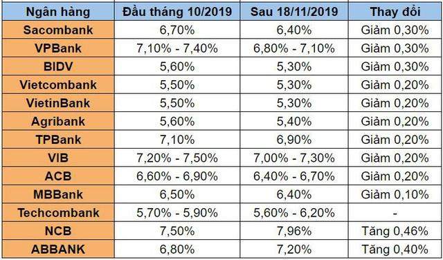 Nhiều ngân hàng giảm mạnh lãi suất tiền gửi kỳ hạn 9 tháng và 12 tháng  - Ảnh 1.