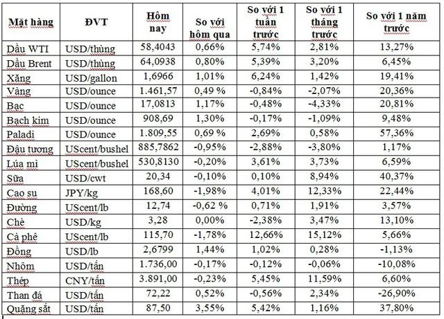 Thị trường ngày 27/11: Giá thép giảm hơn 2%, vàng tăng trở lại sau khi giảm 4 phiên liên tiếp - Ảnh 1.