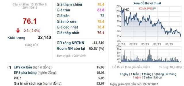 Vĩnh Hoàn (VHC) chốt danh sách cổ đông phát hành 91 triệu cổ phiếu trả cổ tức tỷ lệ 100% - Ảnh 2.