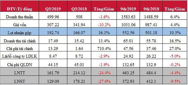 Không còn tiền đền bù bàn giao tài sản, Cảng Hải Phòng (PHP) báo lãi quý 3 sụt giảm 28% - Ảnh 1.