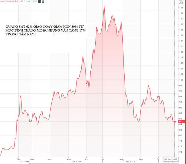 Thị trường ngày 05/11: Dầu, đồng, nhôm tiếp đà tăng, quặng sắt thấp nhất 2 tuần - Ảnh 1.