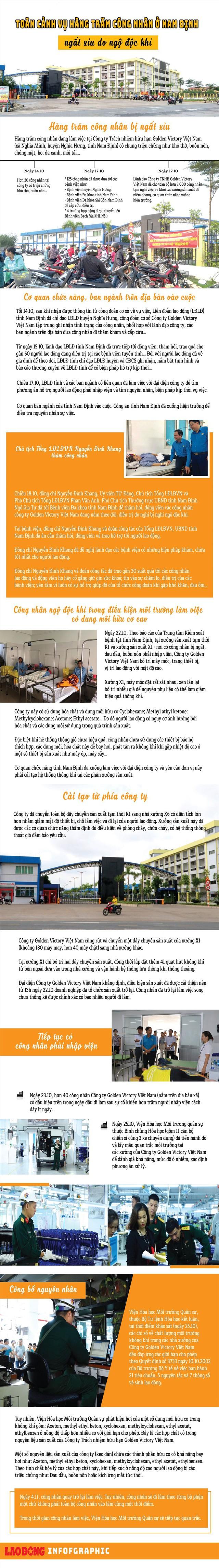 Toàn cảnh vụ công nhân ở Nam Định liên tiếp ngất xỉu do ngộ độc khí - Ảnh 1.