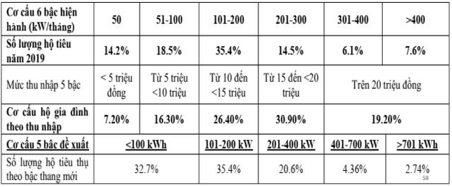 Đề xuất luật hoá chu kỳ điều chỉnh giá điện 6 tháng/lần, giảm số bậc thang - Ảnh 2.