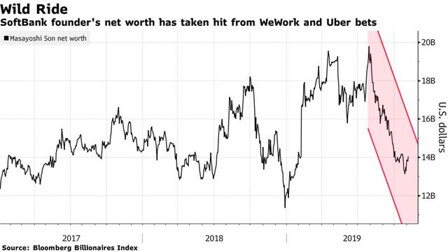 SoftBank sau sự thất bại của WeWork và Uber: Lần đầu tiên chịu lỗ trong 14 năm, mất trắng 6,5 tỷ USD trong 3 tháng, lợi nhuận của năm ngoái gần như bị xoá sạch - Ảnh 1.