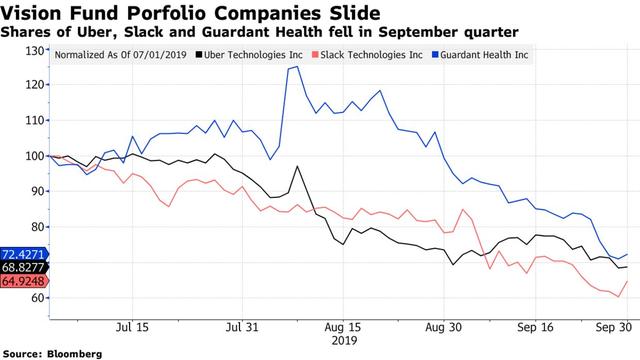 SoftBank sau sự thất bại của WeWork và Uber: Lần đầu tiên chịu lỗ trong 14 năm, mất trắng 6,5 tỷ USD trong 3 tháng, lợi nhuận của năm ngoái gần như bị xoá sạch - Ảnh 2.