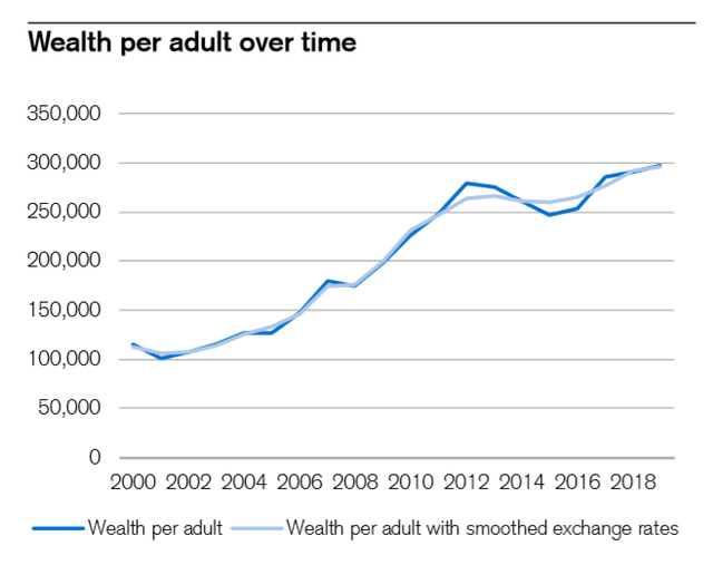 Một nửa dân số Singapore nằm trong nhóm 10% giàu nhất thế giới - Ảnh 2.