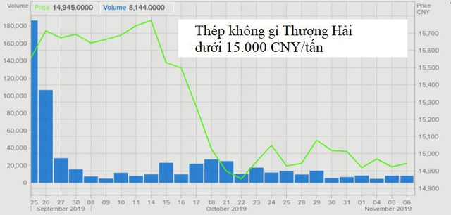 Thị trường ngày 7/11: Giá dầu giảm, vàng tăng do lo lắng về thỏa thuận thương mại, cà phê cao nhất 3,5 tháng - Ảnh 1.