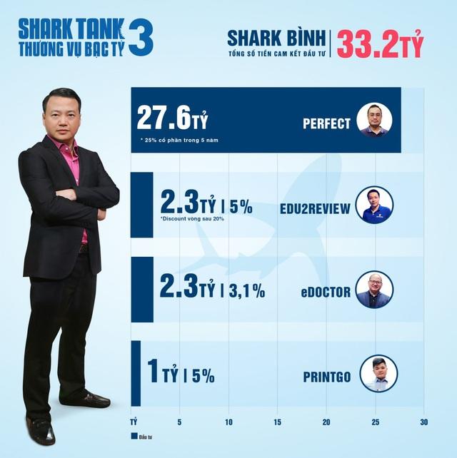 Hơn 20 triệu USD cam kết đầu tư: Shark Tank xô đổ mọi kỷ lục từ trước tới nay - Ảnh 6.