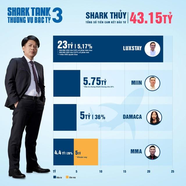 Hơn 20 triệu USD cam kết đầu tư: Shark Tank xô đổ mọi kỷ lục từ trước tới nay - Ảnh 7.
