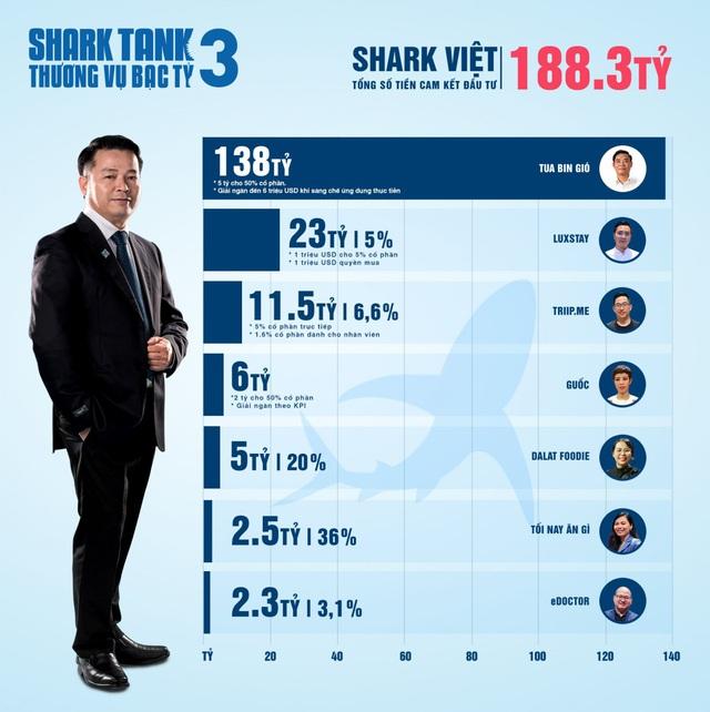 Hơn 20 triệu USD cam kết đầu tư: Shark Tank xô đổ mọi kỷ lục từ trước tới nay - Ảnh 2.