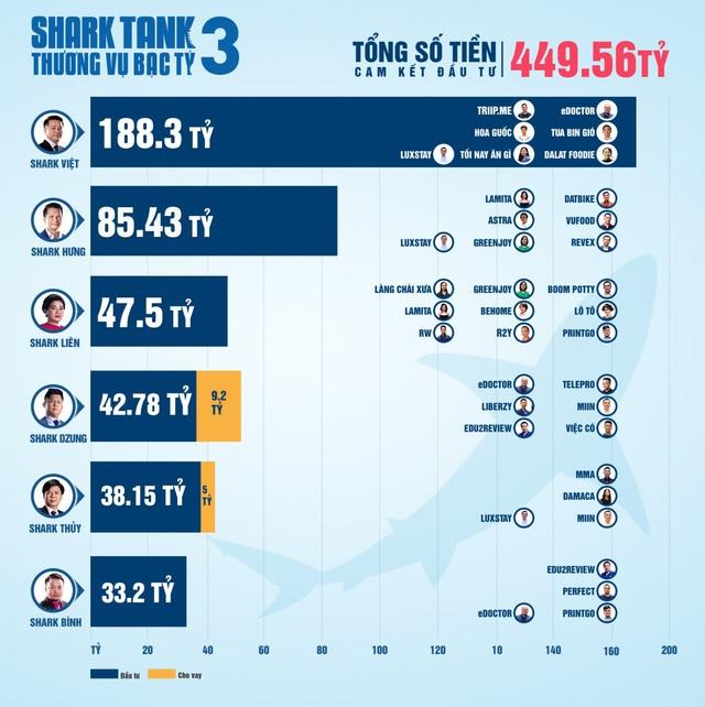 Hơn 20 triệu USD cam kết đầu tư: Shark Tank xô đổ mọi kỷ lục từ trước tới nay - Ảnh 1.