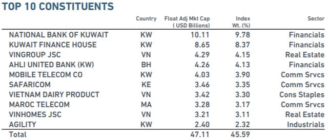 MSCI Frontier Markets Index thêm mới HDB vào danh mục, giảm số lượng cổ phiếu thị trường Kuwait - Ảnh 1.
