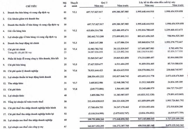 Không còn khoản thu lớn từ bán con, Gemadept (GMD) báo lãi 547 tỷ đồng trong 9 tháng, bằng 1/3 cùng kỳ - Ảnh 1.