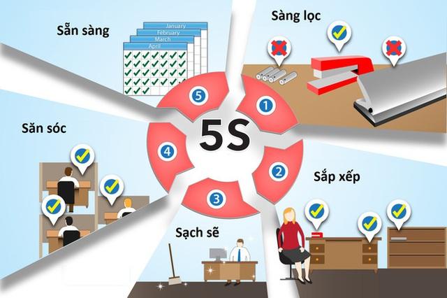 Học tập phương pháp làm việc hiệu quả 5S của người Nhật để có không gian thuận tiện cho hành trình thăng quan tiến chức - Ảnh 1.
