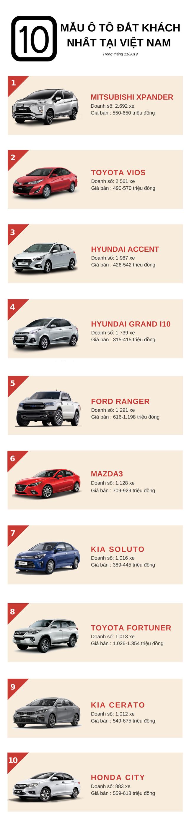 Top 10 ô tô đắt khách nhất tháng 11/2019: Mitsubishi Xpander lần thứ 2 giành ngôi vua, KIA Soluto bứt phá ngoạn mục, Honda CR-V, Mazda CX-5 rời khỏi bảng xếp hạng  - Ảnh 1.