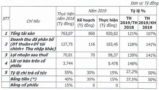 IDV: Năm 2020 đặt mục tiêu lãi gần 152 tỷ đồng tăng 54% so với 2019 - Ảnh 1.