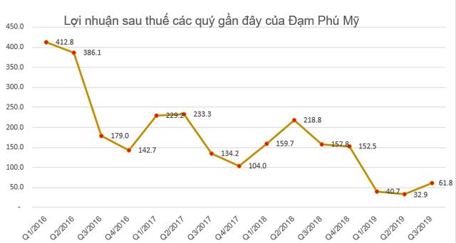 Đạm Phú Mỹ (DPM) đặt kế hoạch lãi sau thuế 433 tỷ đồng năm 2020 - Ảnh 2.