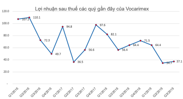 Vocarimex điều chỉnh giảm 38% kế hoạch lợi nhuận năm 2019, còn 180 tỷ đồng - Ảnh 2.
