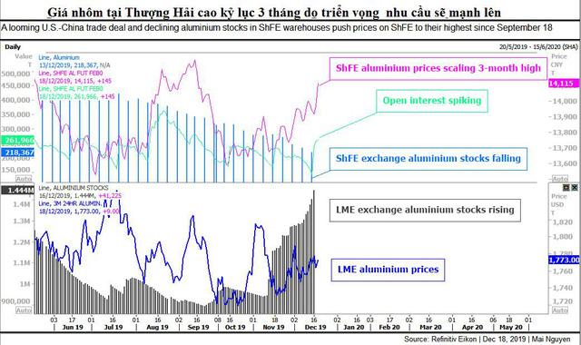 Thị trường ngày 20/12: Giá dầu và nhôm đạt đỉnh 3 tháng; than, sắt thép, thịt lợn đồng loạt tăng cao  - Ảnh 1.