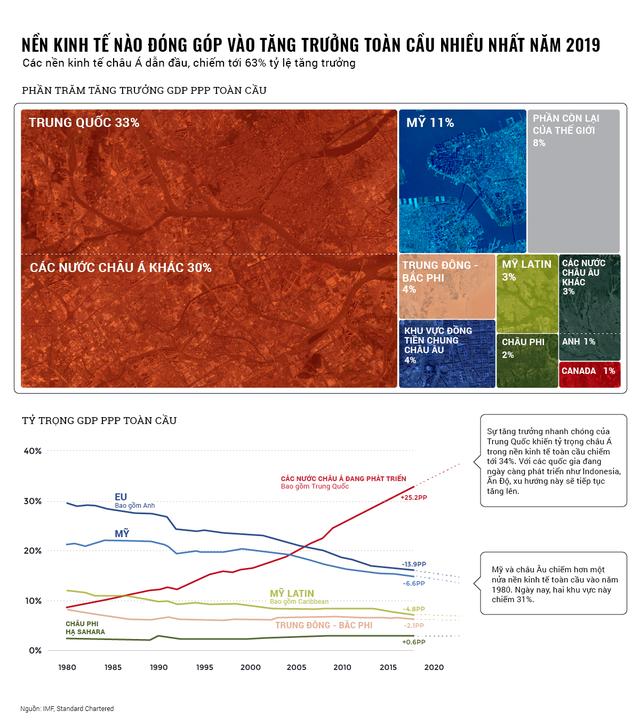 Nền kinh tế nào đóng góp vào tăng trưởng toàn cầu nhiều nhất năm 2019? - Ảnh 1.