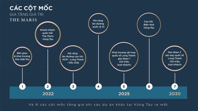 Siêu dự án The Maris Vũng Tàu tạo dấu ấn với chiến lược 4 giá trị thật độc đáo - Ảnh 1.