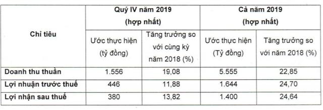 Cổ phiếu Vicostone (VCS) giảm sàn sau khi công bố lợi nhuận năm 2019 ước tăng 25% - Ảnh 1.