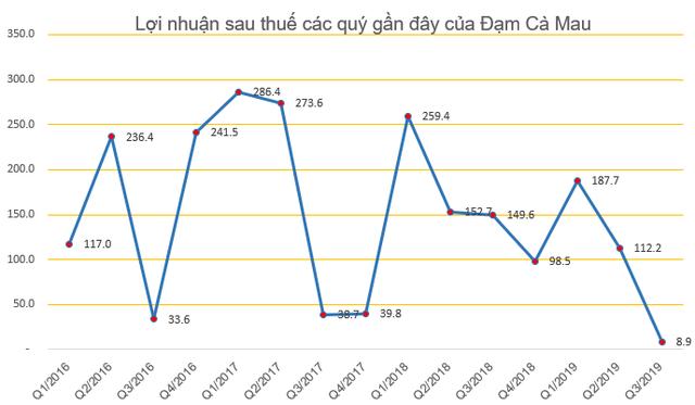 Đạm Cà Mau (DCM) bất ngờ giảm kế hoạch lợi nhuận năm 2020 xuống còn 52 tỷ đồng - Ảnh 3.
