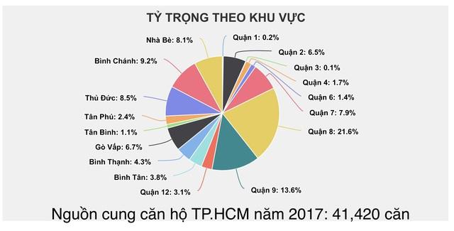 Nhìn lại nguồn cung căn hộ tại 2 Hà Nội và Tp.HCM trong 3 năm qua - Ảnh 1.