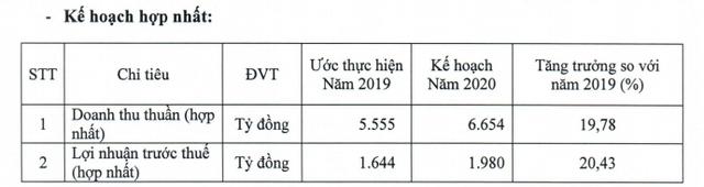 Vicostone đặt mục tiêu LNTT năm 2020 tăng 20% lên 1.980 tỷ đồng - Ảnh 1.