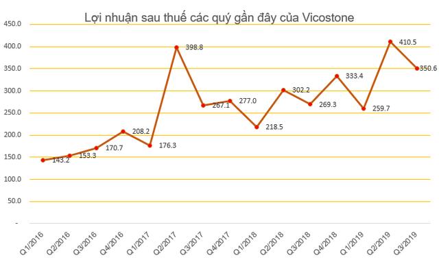 Vicostone đặt mục tiêu LNTT năm 2020 tăng 20% lên 1.980 tỷ đồng - Ảnh 3.