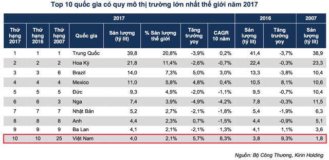 """Việt Nam """"vô địch"""" uống bia, nhưng lợi nhuận Bia Hà Nội đang ở mức thấp nhất trong nhiều năm - Ảnh 3."""
