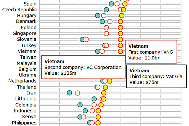 """""""Kì lân công nghệ"""" Việt Nam: Sau VNG là… khoảng trống - Ảnh 1."""