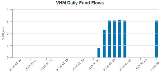 Sau giai đoạn rút vốn mạnh, dòng tiền đang trở lại thị trường mới nổi kể từ tháng 1 - Ảnh 1.