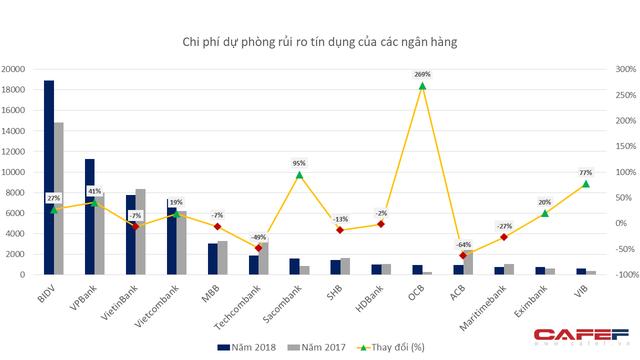 Trước trích lập dự phòng, lợi nhuận cao nhất không phải Vietcombank mà là một ngân hàng khác - Ảnh 2.
