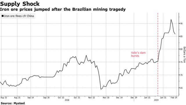 Trung Quốc có cứu nổi khủng hoảng nguồn cung quặng sắt toàn cầu? - Ảnh 2.