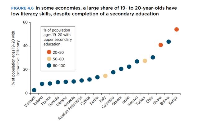 World Bank đánh giá cao nỗ lực tăng năng suất lao động của Việt Nam: Ngang hàng Trung Quốc, xếp trên Thái Lan 17 bậc về chỉ số vốn con người - Ảnh 3.
