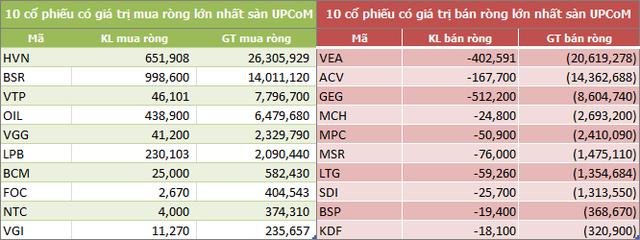 Tuần 11-15/2: Khối ngoại đẩy mạnh mua ròng 1.938 tỷ đồng, đột biến tại MSN và HPG - Ảnh 3.
