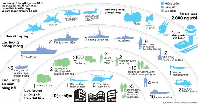 Singapore đã tổ chức Hội nghị Thượng đỉnh Mỹ - Triều như thế nào: Chi 15 triệu USD cho sự kiện, thiết lập hàng rào an ninh 4 lớp trong suốt 3 ngày diễn ra - Ảnh 3.