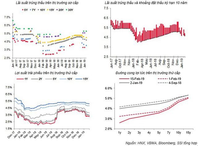 Nhu cầu trái phiếu vẫn mạnh, lợi tức tiếp tục giảm sâu - Ảnh 1.