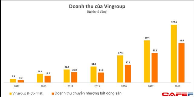 Lần đầu vượt ngưỡng 100.000 tỷ đồng, doanh thu của Vingroup đến từ những mảng gì? - Ảnh 1.