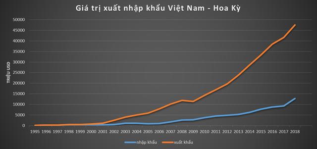 25 năm dỡ bỏ lệnh cấm vận, quan hệ Việt – Mỹ giờ ra sao? - Ảnh 1.