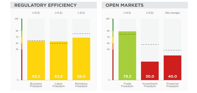 Báo cáo Tự do Kinh tế 2019: Nỗ lực tự do hóa thương mại và môi trường đầu tư, thứ hạng của Việt Nam tăng 13 bậc - Ảnh 2.