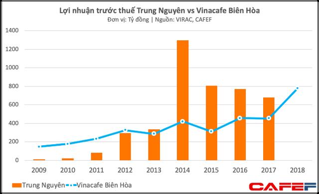 Trong khi Trung Nguyên lục đục vì mâu thuẫn, Vinacafé đã tìm được mỏ vàng mới, lợi nhuận tăng trưởng 70% - Ảnh 1.