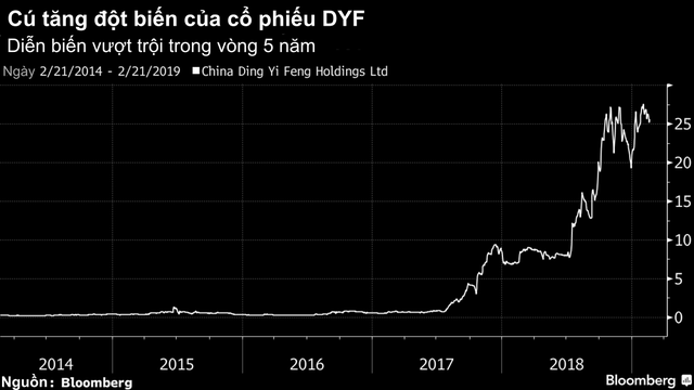 Cổ phiếu tăng 8.500% trong 5 năm này trở thành cú lừa thế kỷ cho các quỹ đầu tư chỉ số - Ảnh 2.